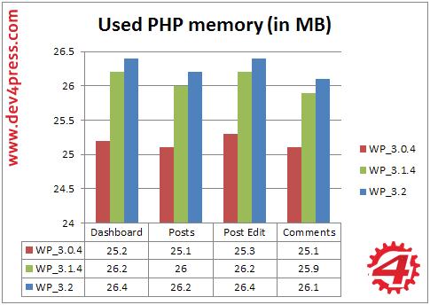 Admin, Server Side: PHP Memory