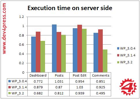 Admin, Server Side: Execution Time